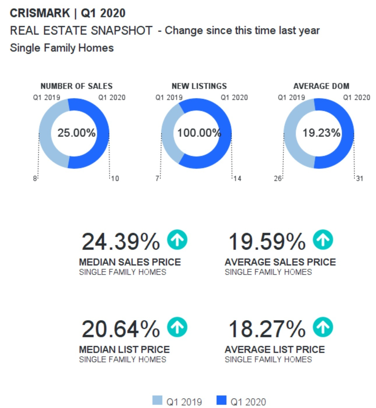 Crismark Neighborhood In Indian Trail Real Estate Snapshot Q1-2020