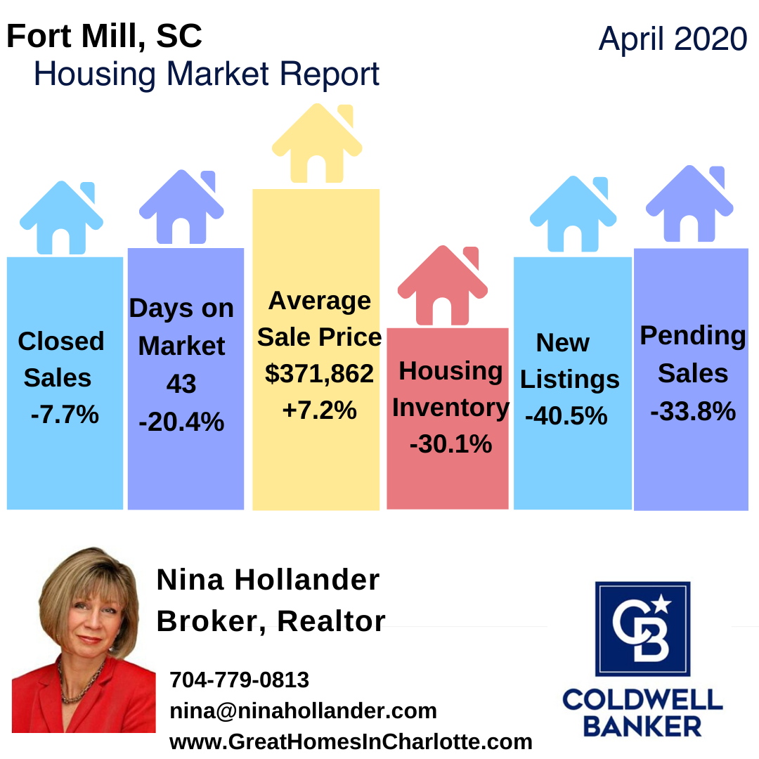 Fort Mill SC Housing Market Update For April 2020