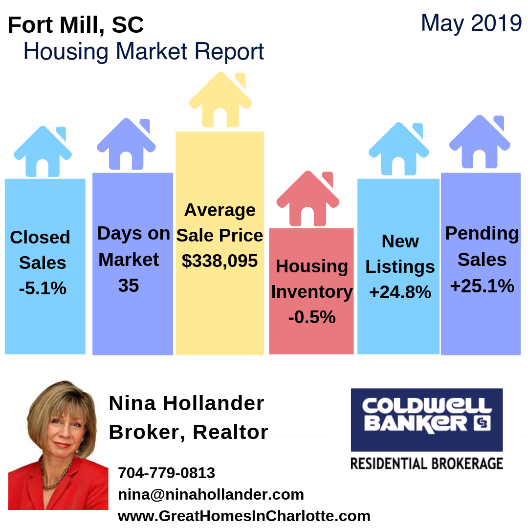 Fort Mill SC Housing Market Snapshot For May 2019
