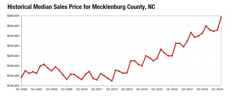 Historical Median Sale Price For Mecklenburg County Homes