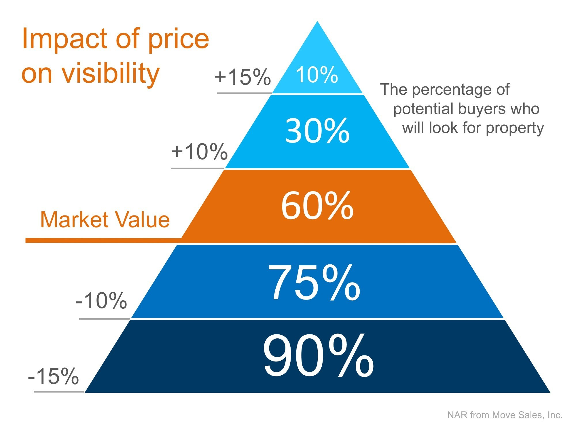 Impact of asking price on a home on visibility and sales
