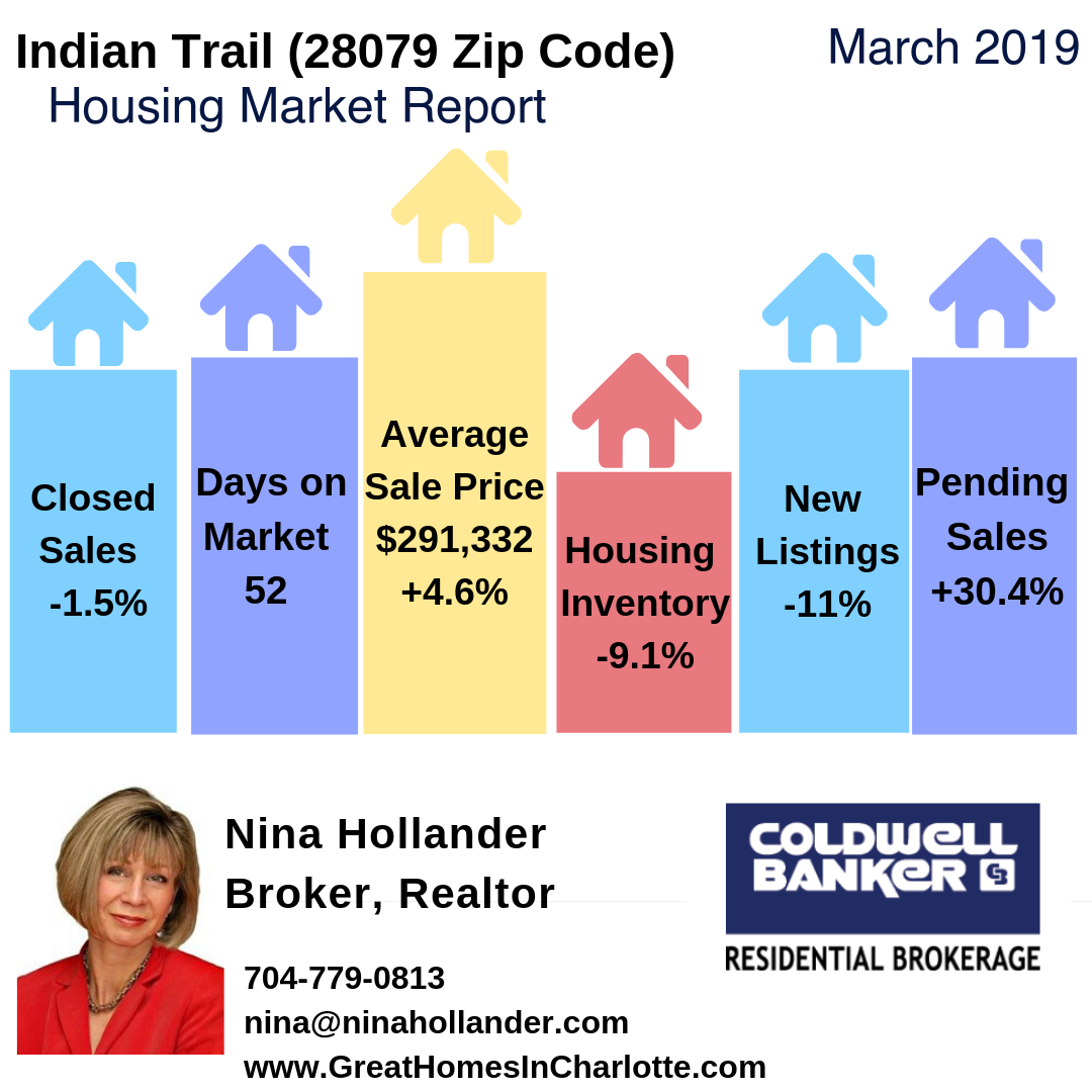 Indian Trail (28079 Zip Code) Housing Market Update March 2019