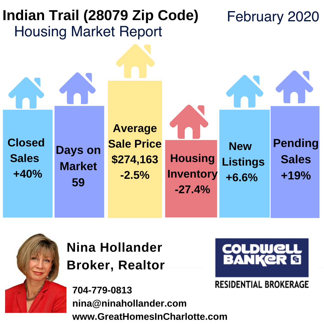 Indian Trail (28079 Zip Code) Housing Market Report: February 2020