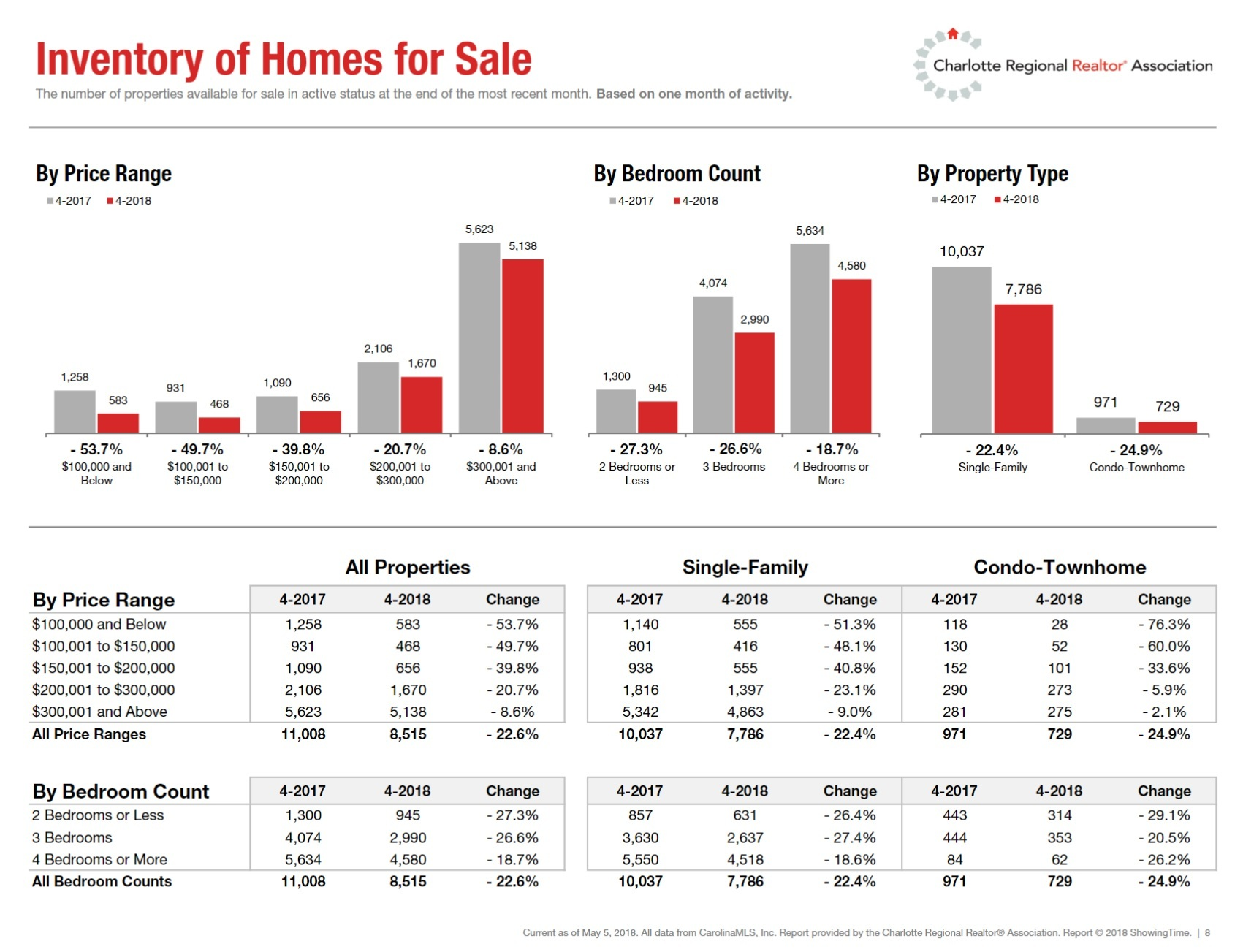 Charlotte Region Inventory of Homes for Sale April 2018