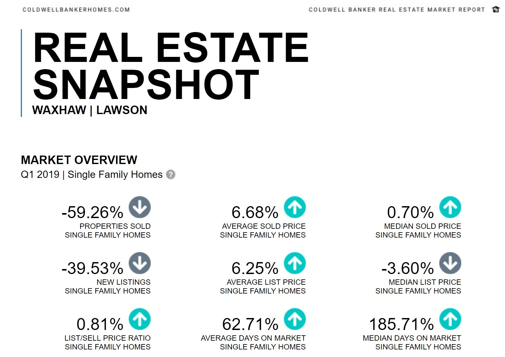 Lawson Neighborhood In Waxhaw Real Estate Report Quarter 1 2019