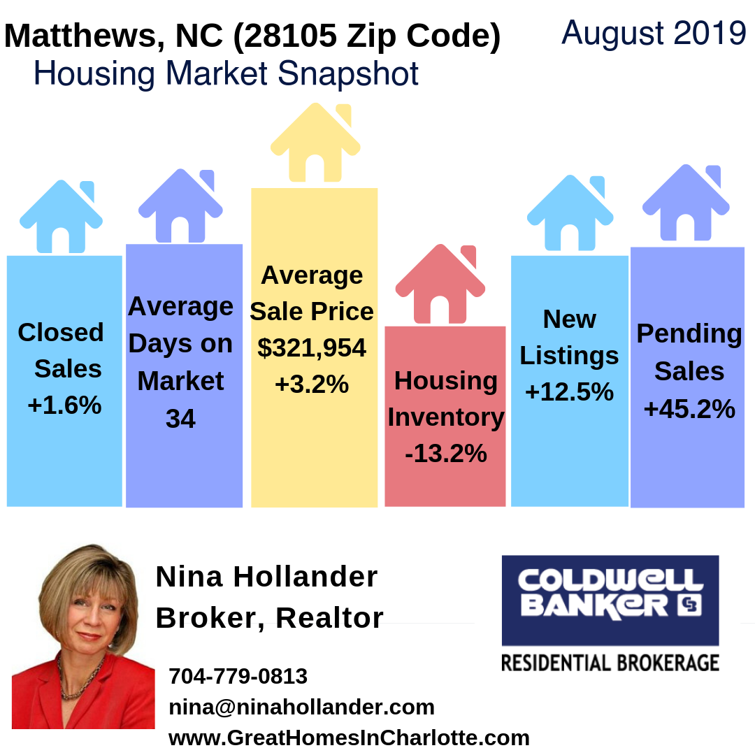 Matthews, NC Real Esate Report August 2019