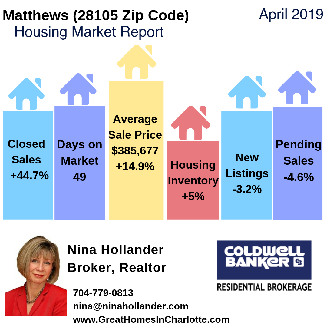 Matthews, NC Housing Market Snapshot April 2019