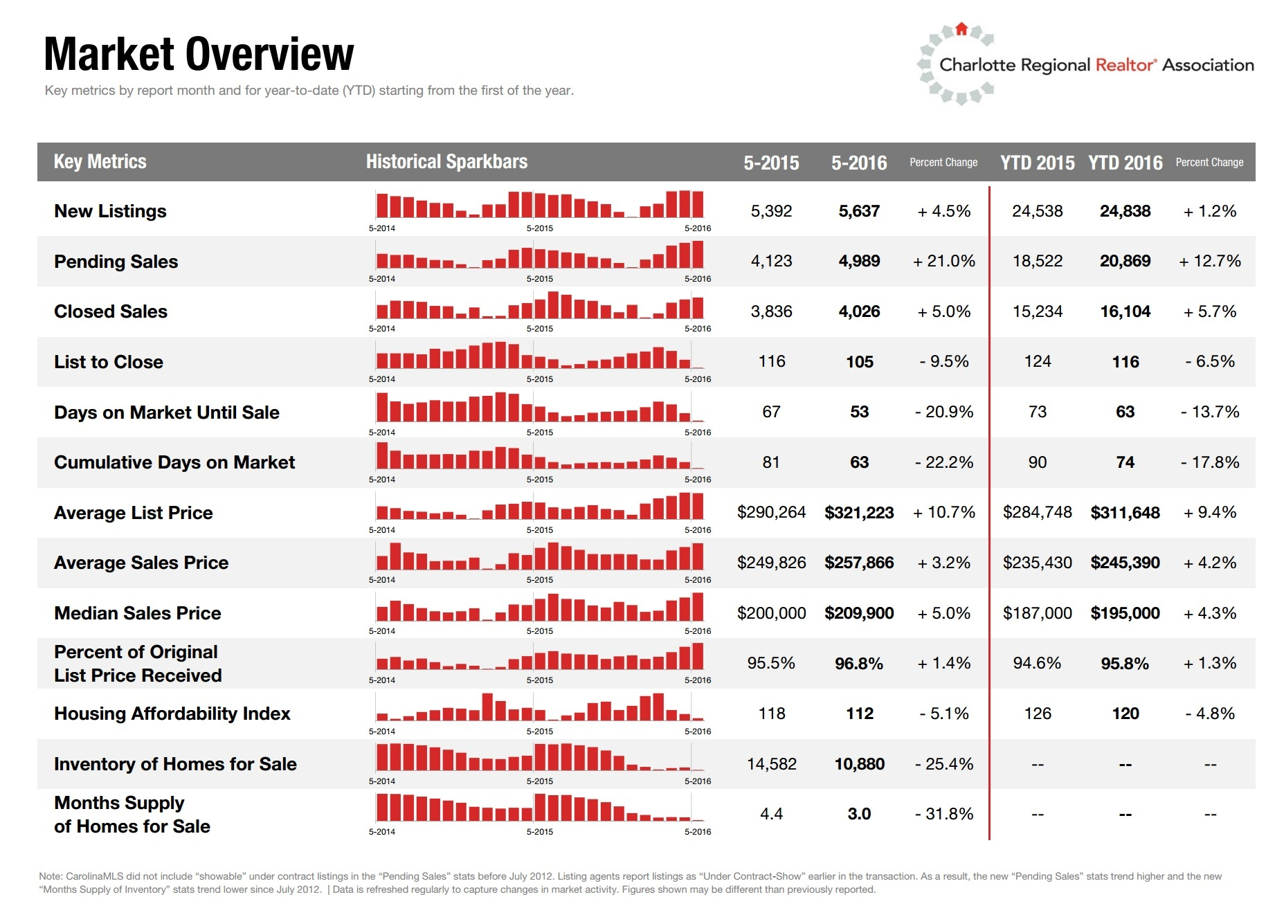 Charlotte, NC Region Housing Market Overview May 2016