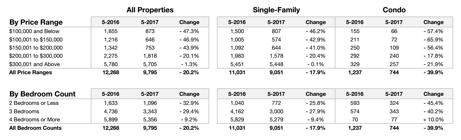 Housing Inventory Changes In Charlotte Region in May 2017 By Price Range