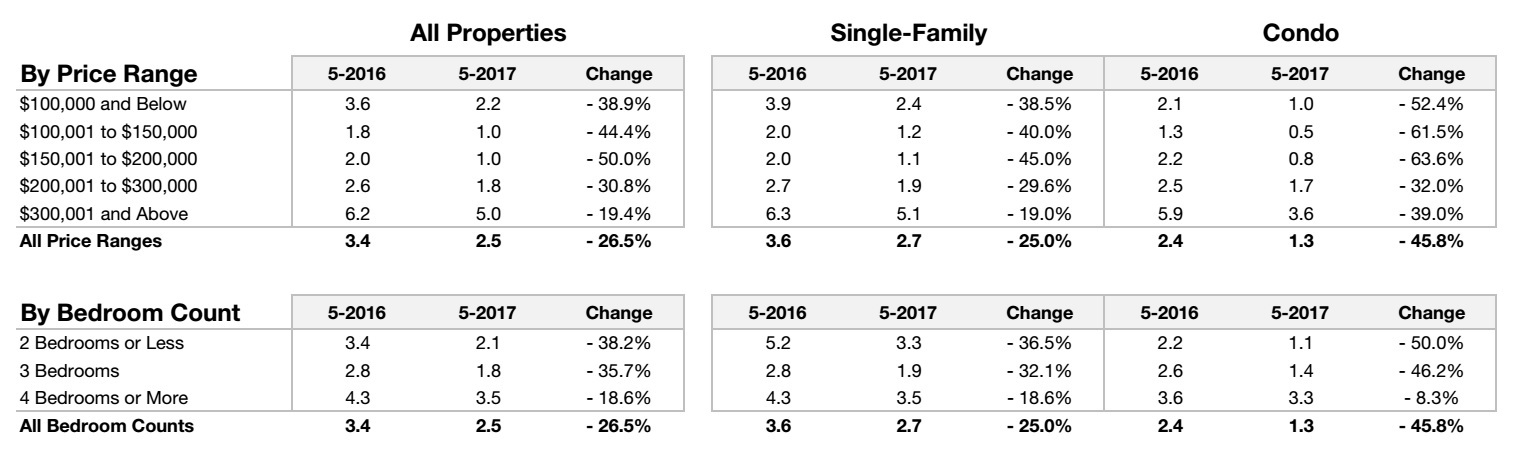 Month Supply of Homes In Charlotte Region May 2017 By Price Range