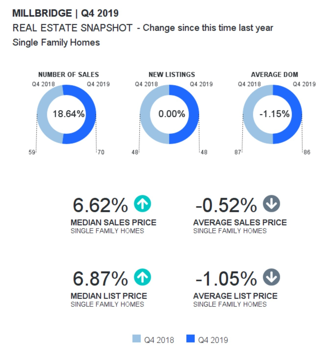 Millbridge In Waxhaw Home Sales Report: Quarter 4-2019