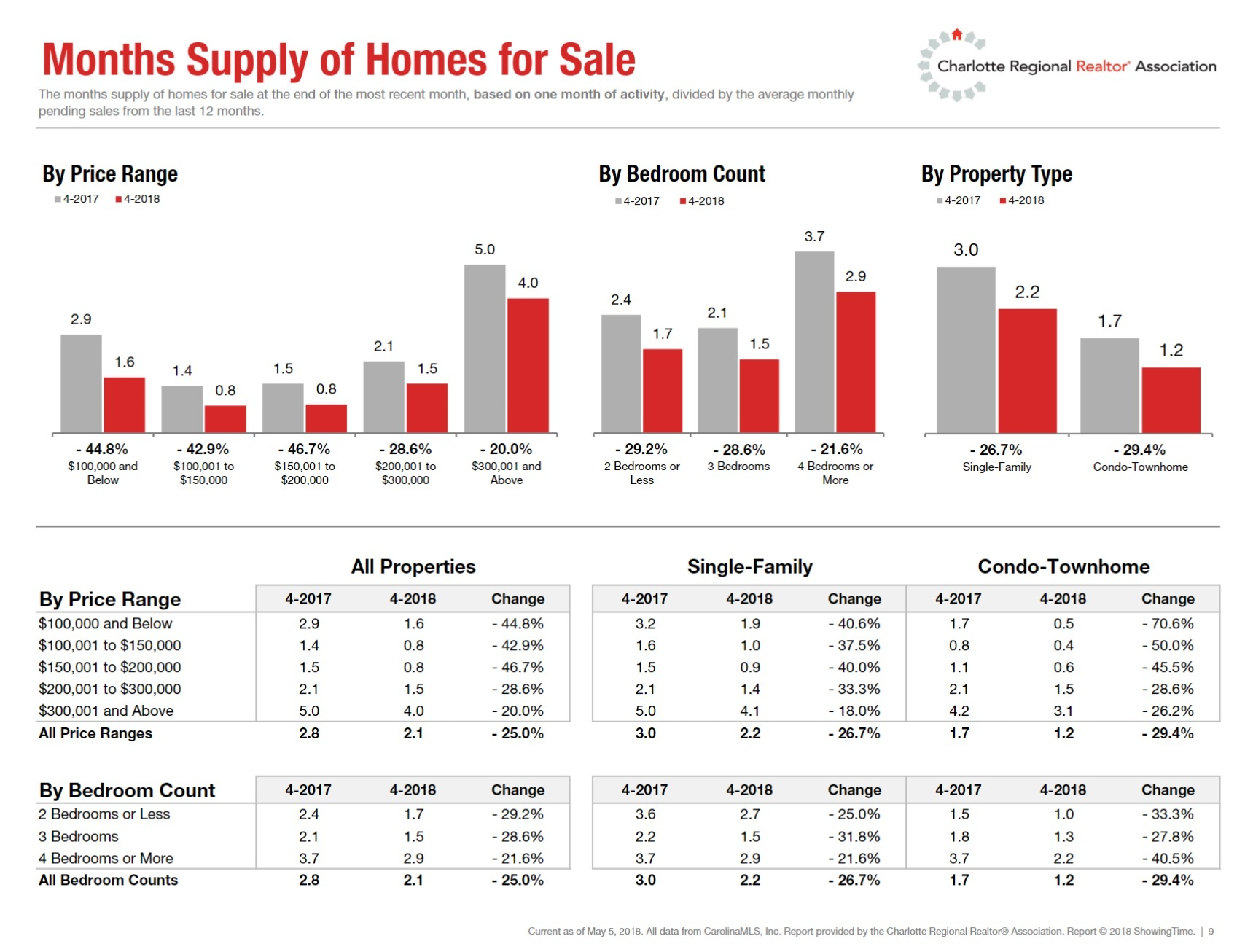 Charlotte Region Months Supply Of Homes April 2018