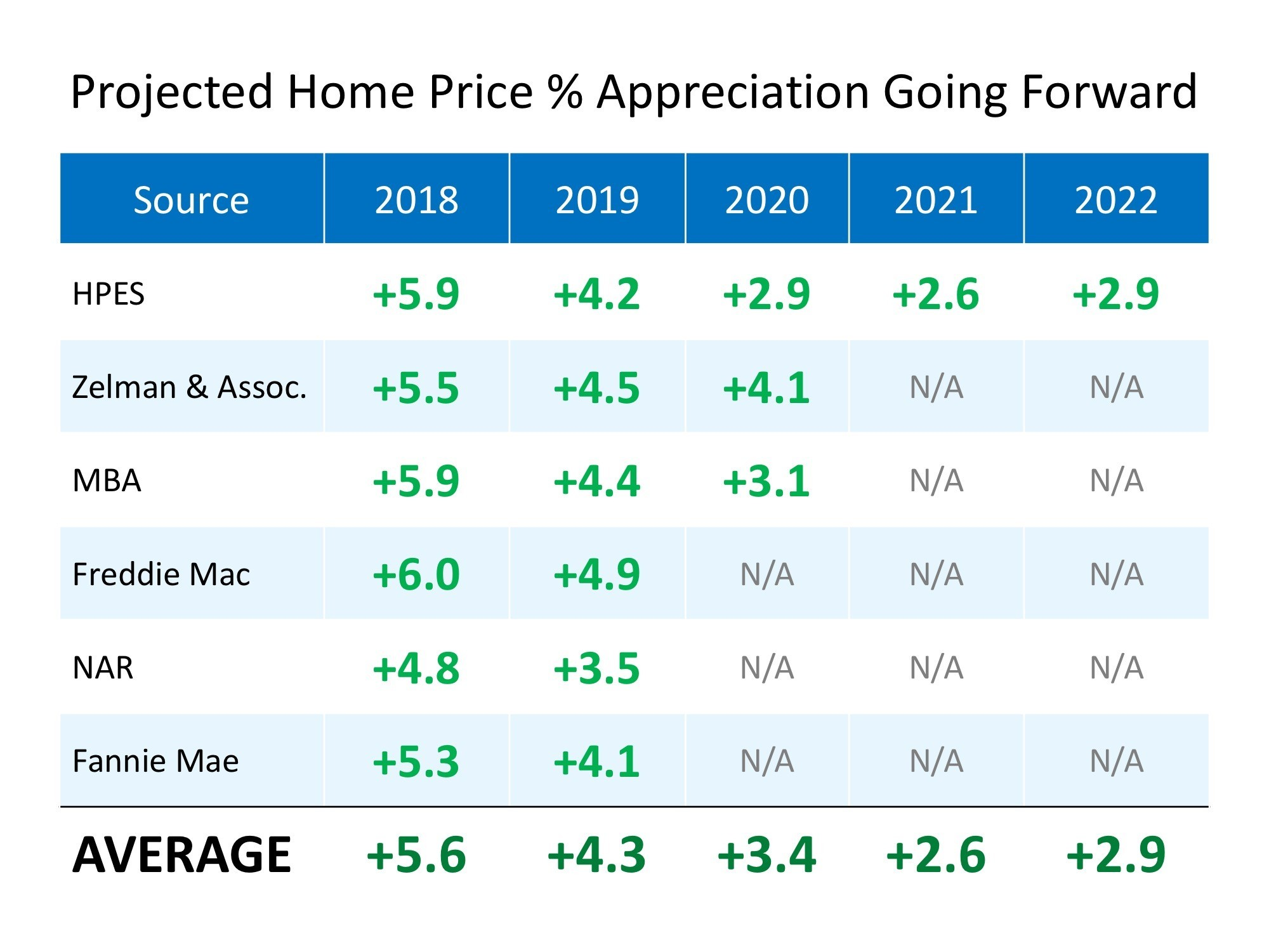 Home Price Appreciation Projections 2019+
