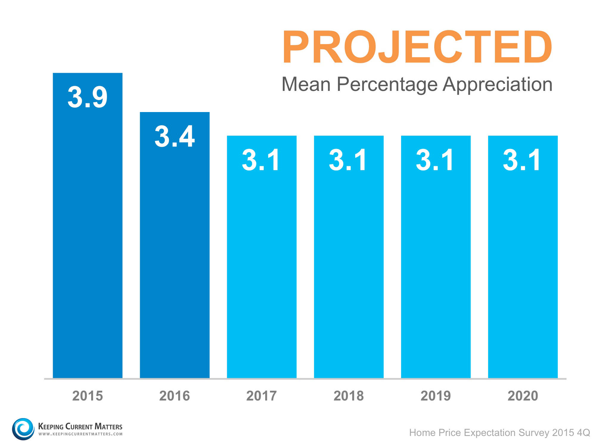 Home price projections 2016