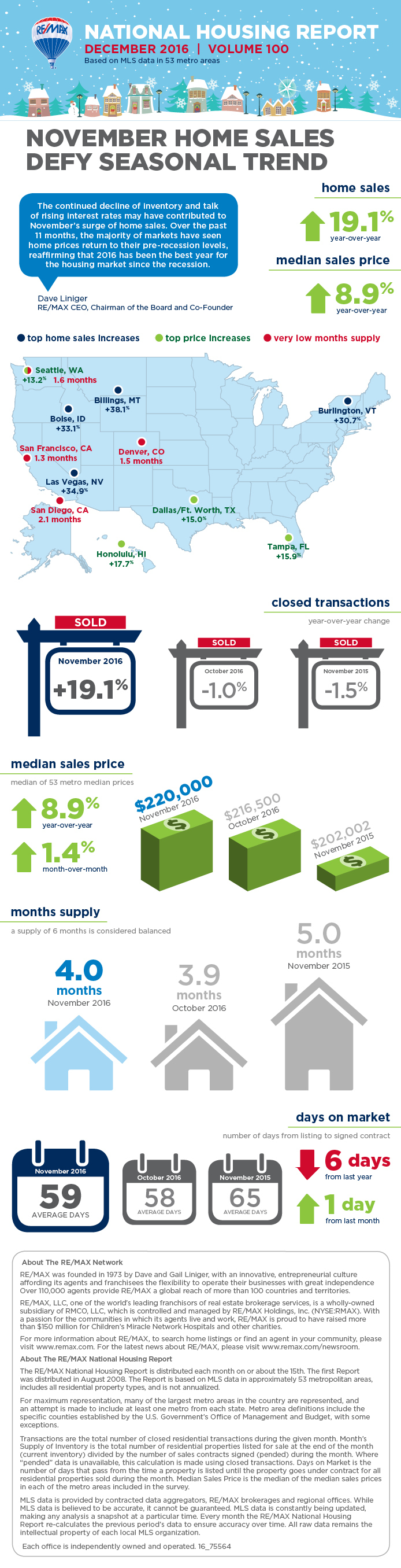 RE/MAX National Housing Report December 2016