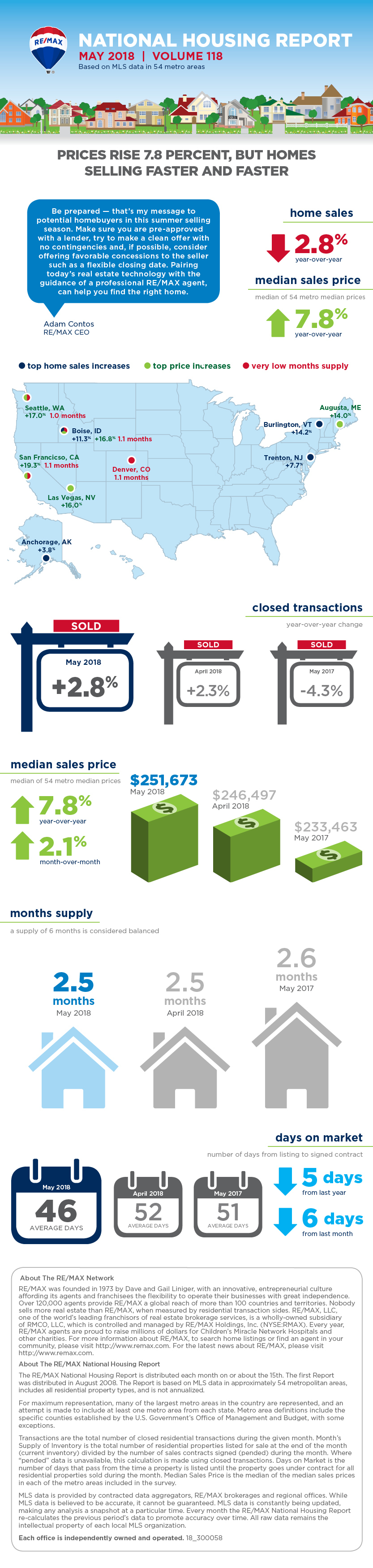 RE/MAX National Housing Report Infographic May 2018