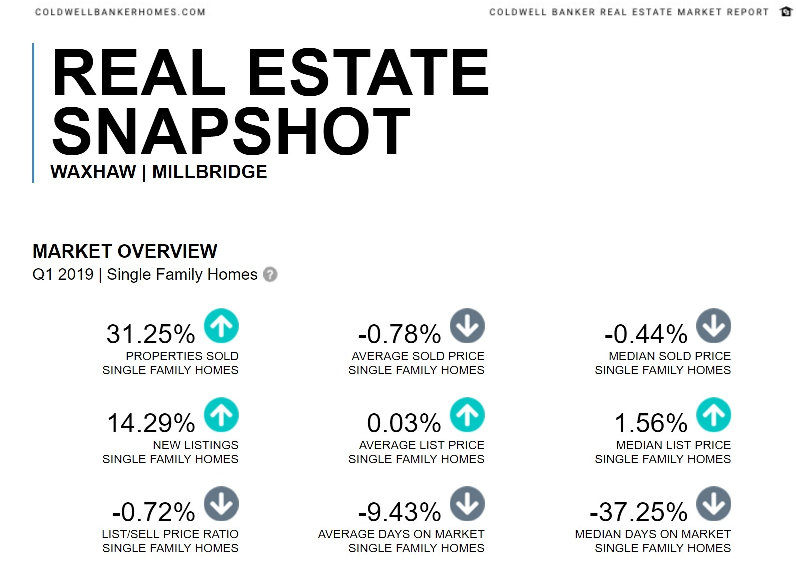 Millbridge in Waxhaw Real Estate Snapshot Qtr 1 2019