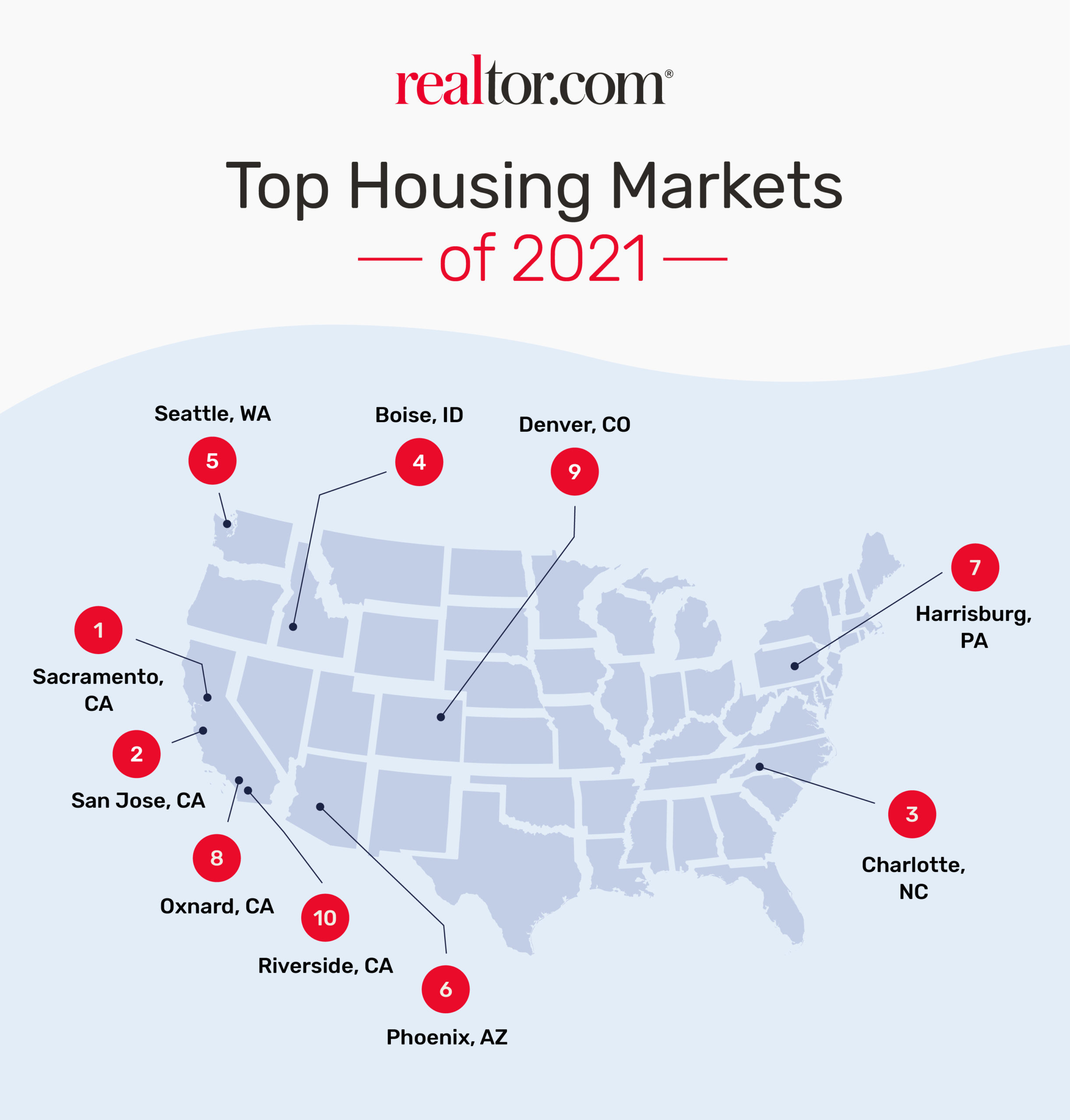 Charlotte One Of 10 Hottest Housing Markets For 2021