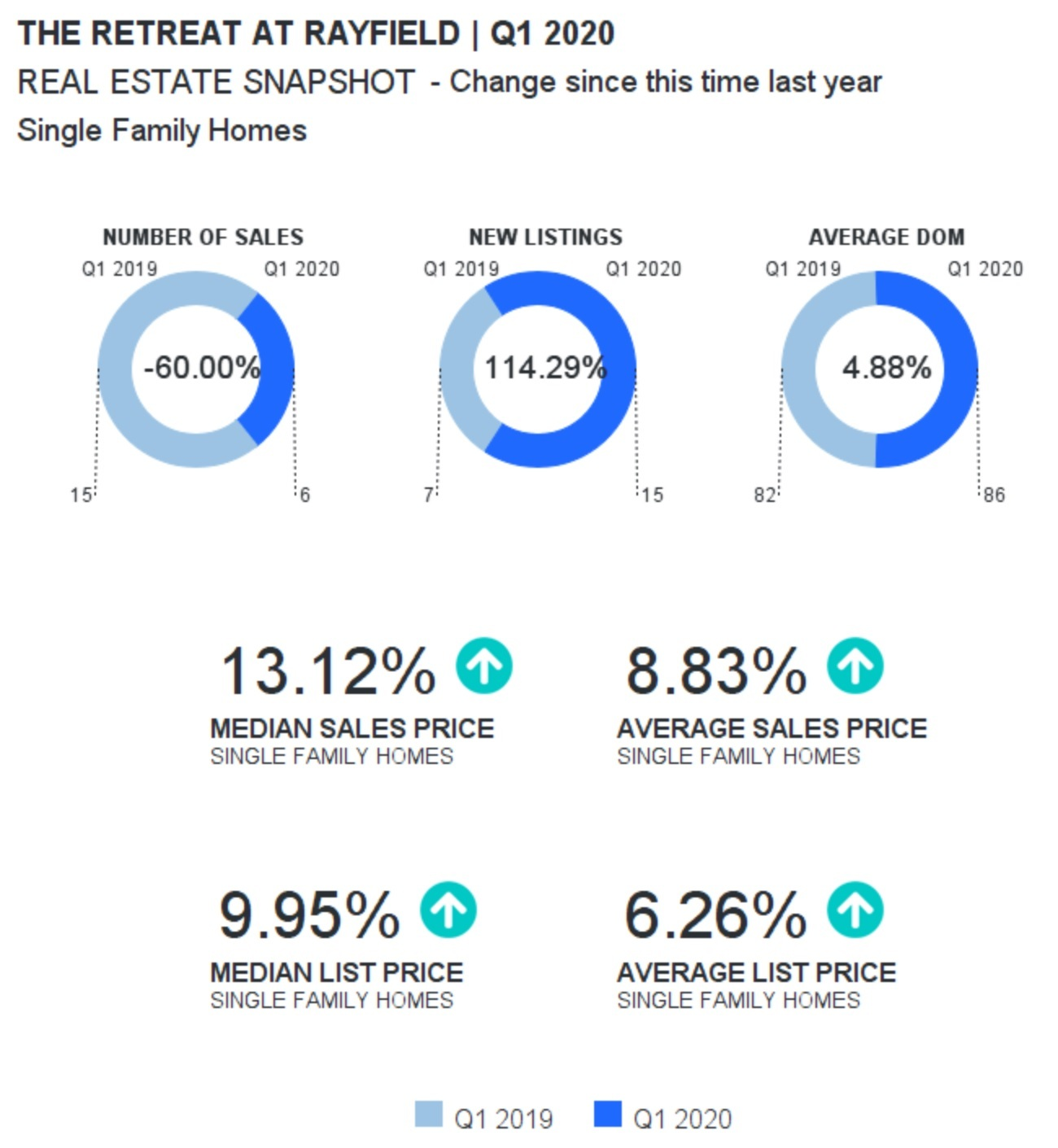 Retreat at Rayfield Home Sales Report Quarter 1-2020