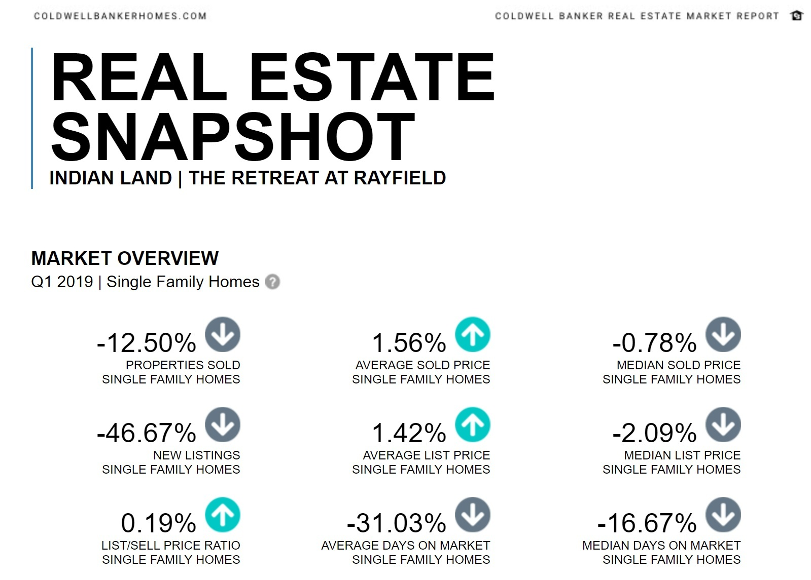 The Retreat at Rayfield Real Estate Snapshot Q1 2019
