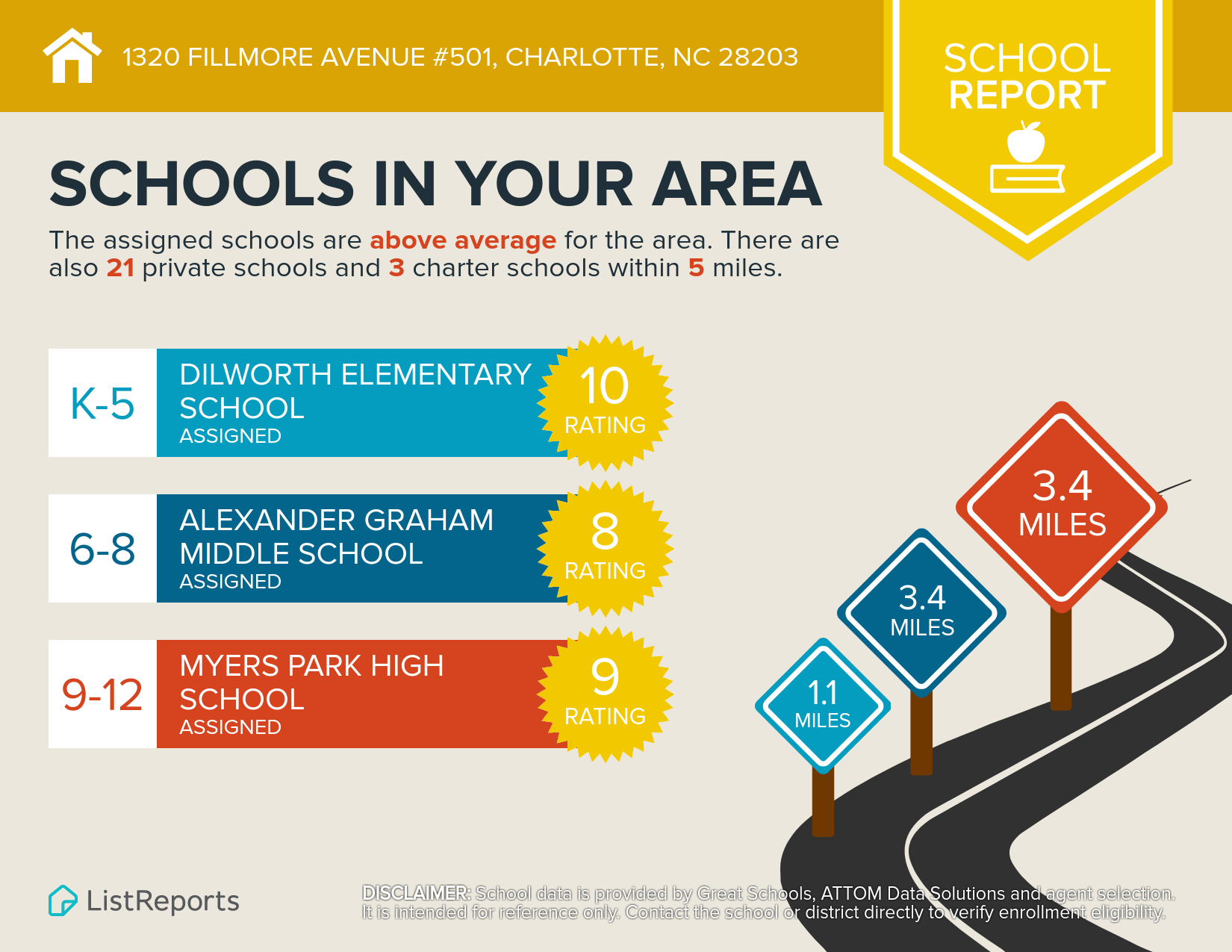 Higly rated schools: 1320 Fillmore