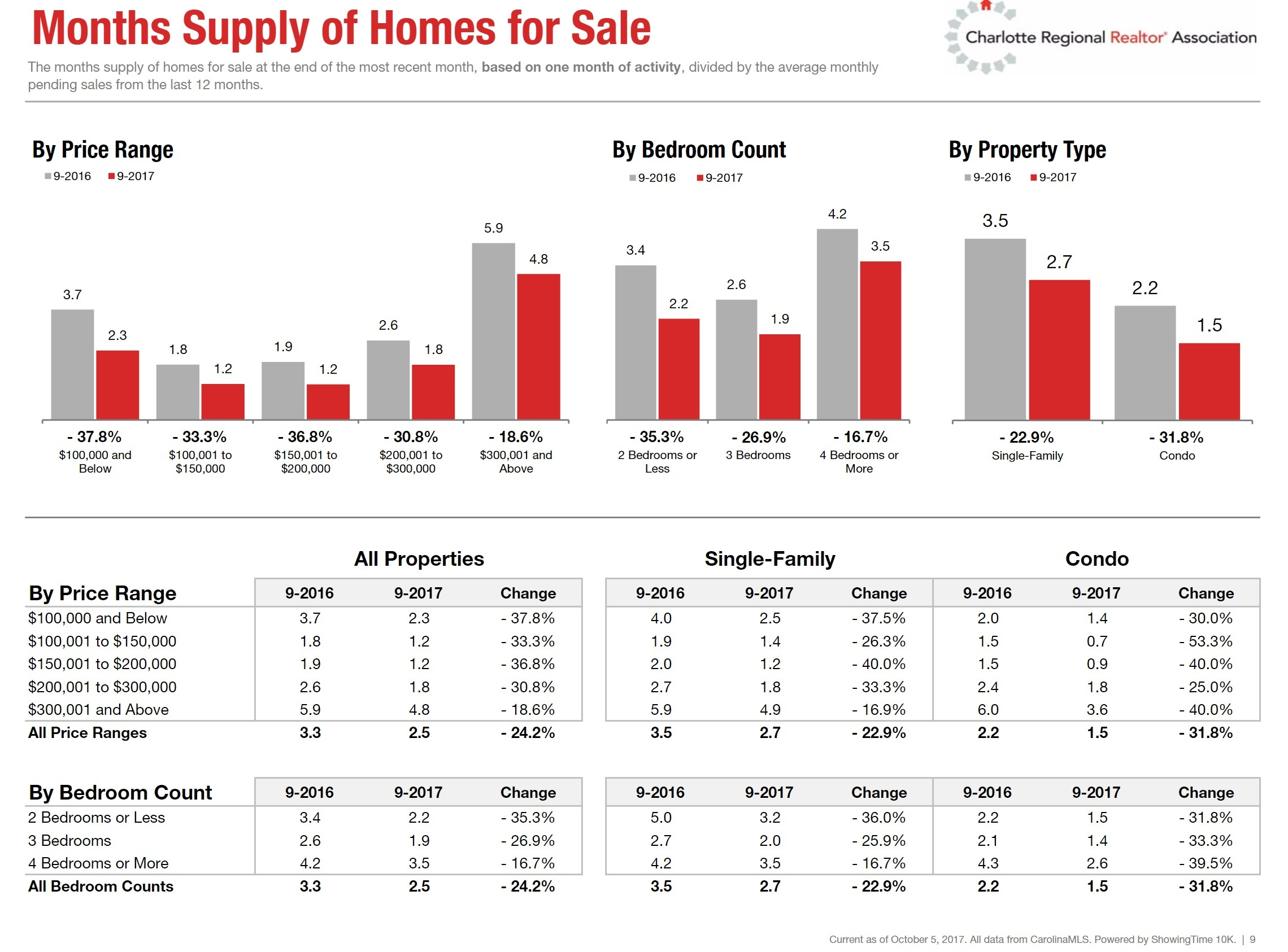 Charlotte, NC Months Supply of Homes for Sale: September 2017