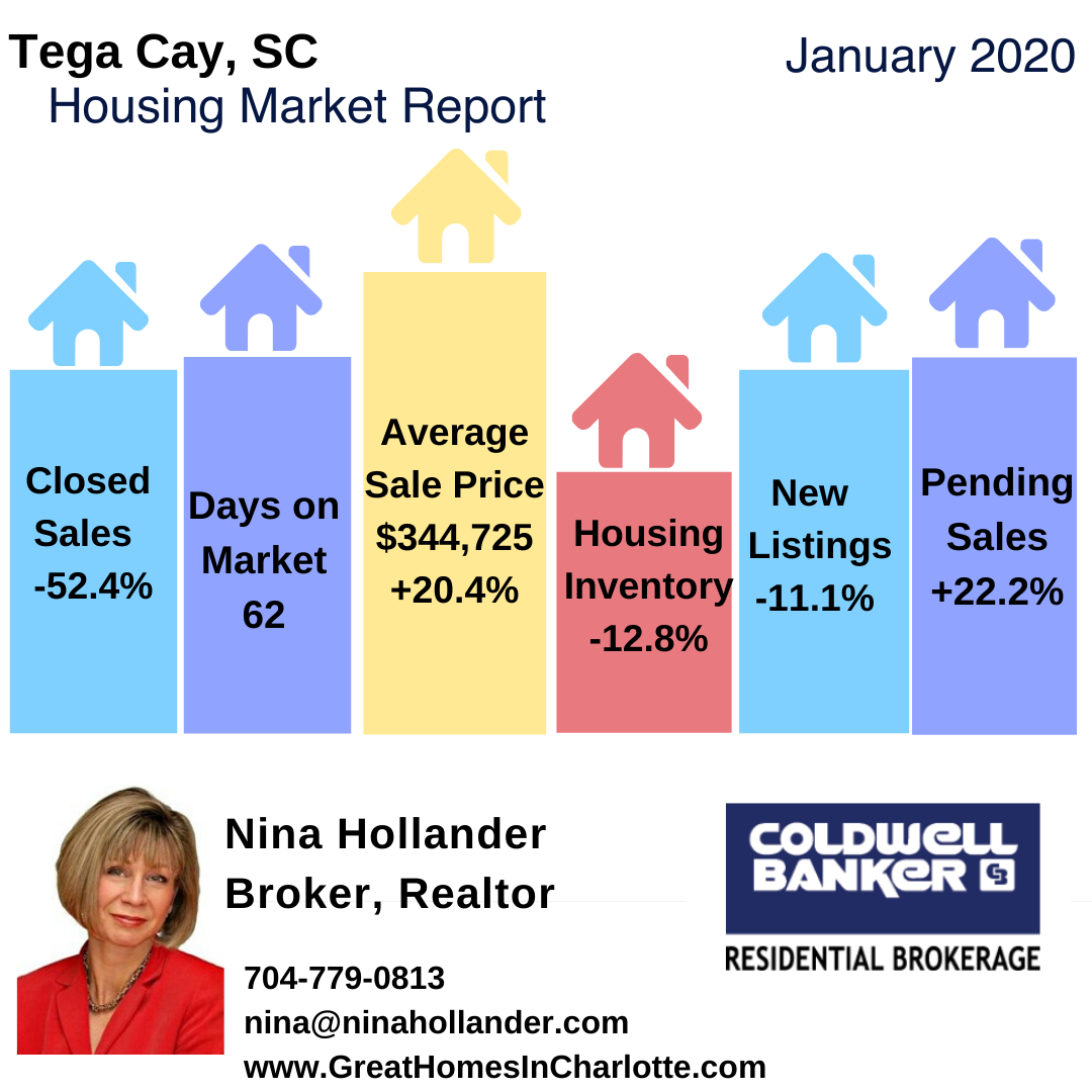 Tega Cay SC Housing Market Snapshot January 2020