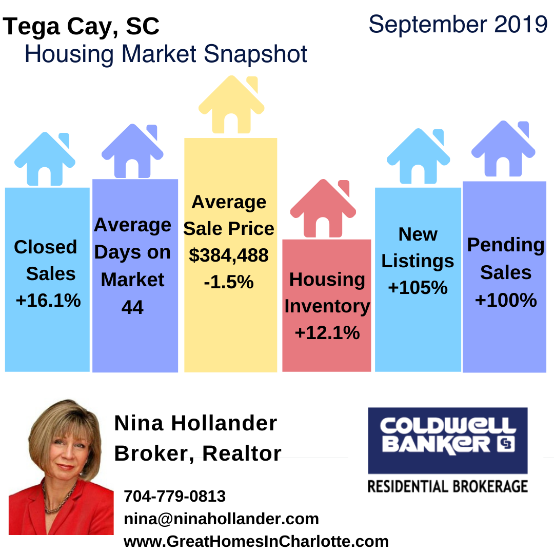 Tega Cay, SC Monthly Real Estate Update
