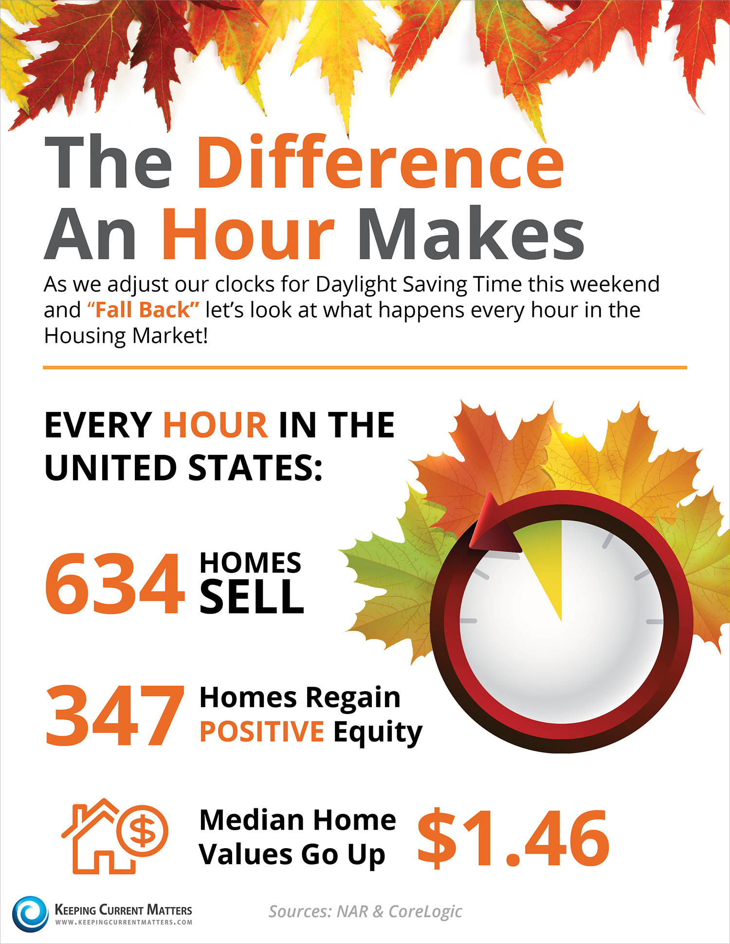 The differnce one hour makes inthe housing market