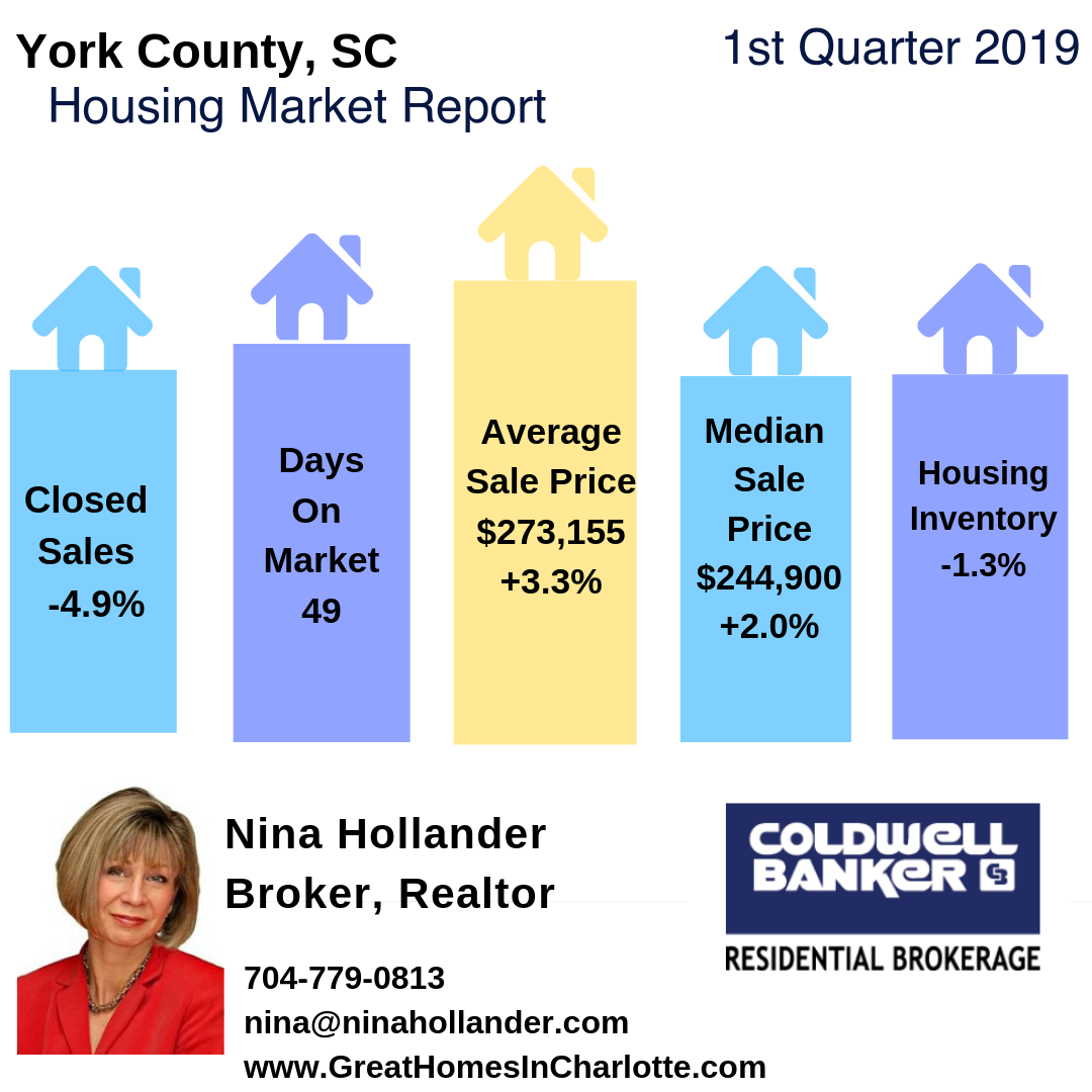 York County, SC Housing Market Report Q1 2019