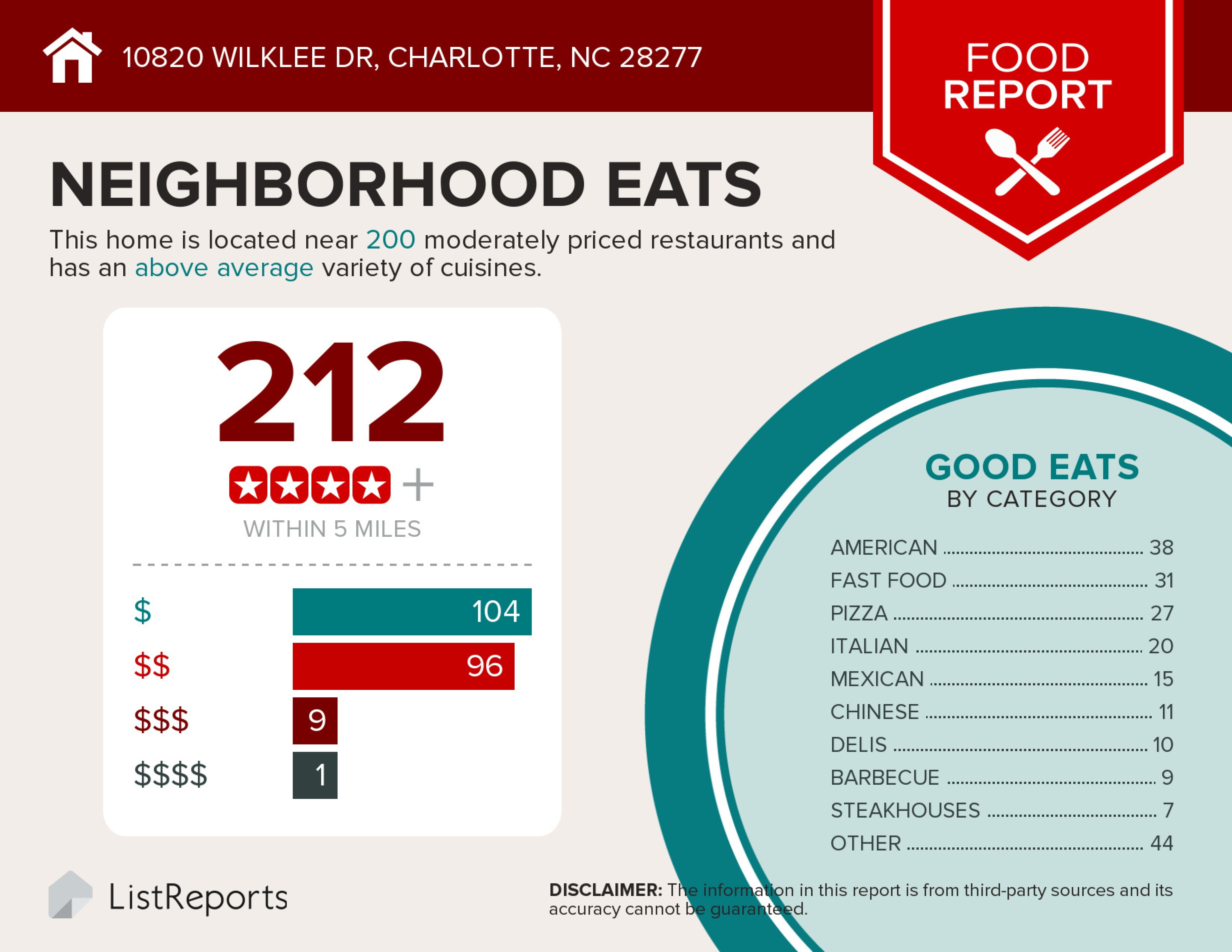Charlotte nc real estate sale pending 10820 wilkee dr for Mitchell s fish market edgewater
