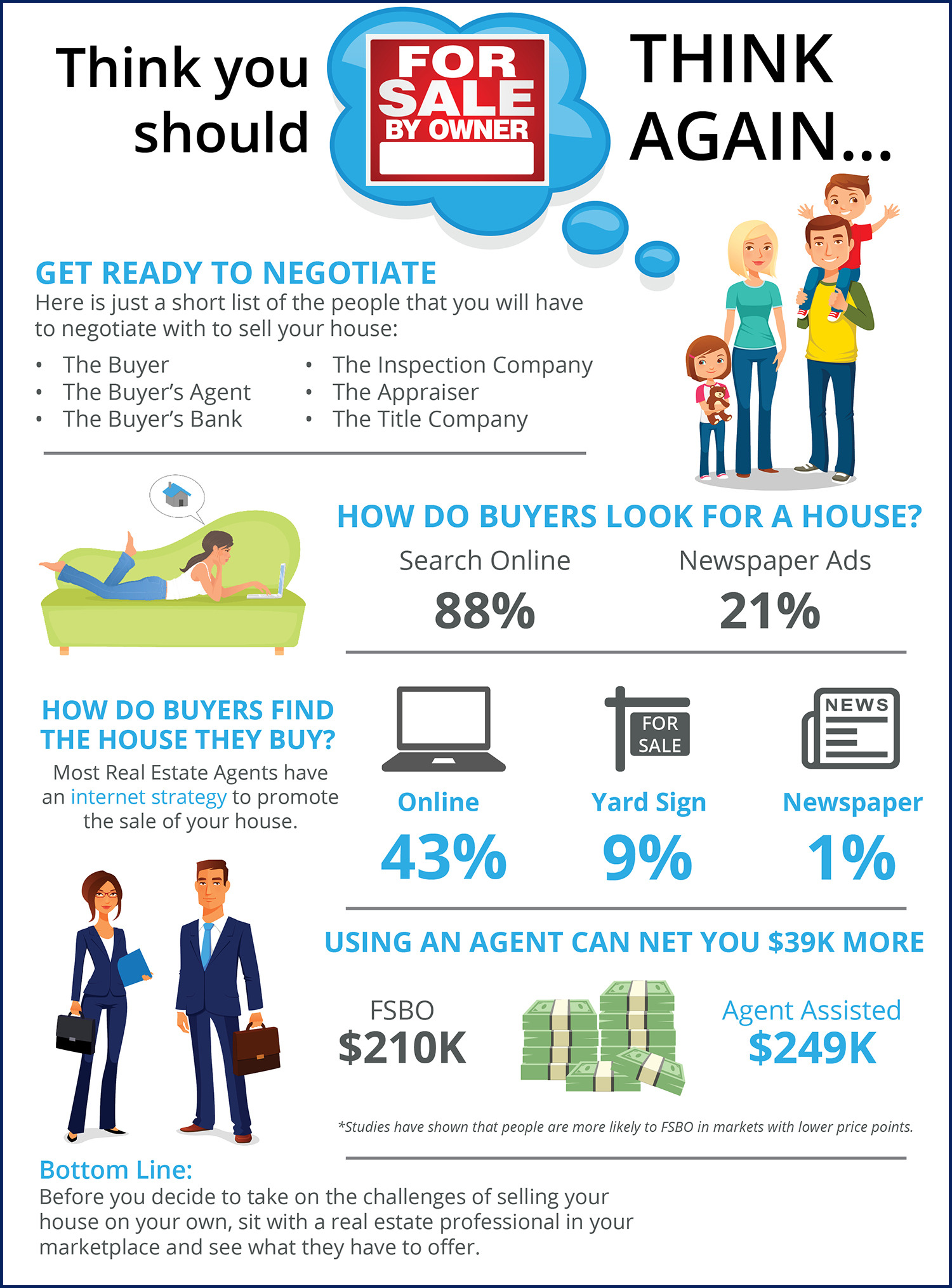 Why Home Sellers Should Not FSBO