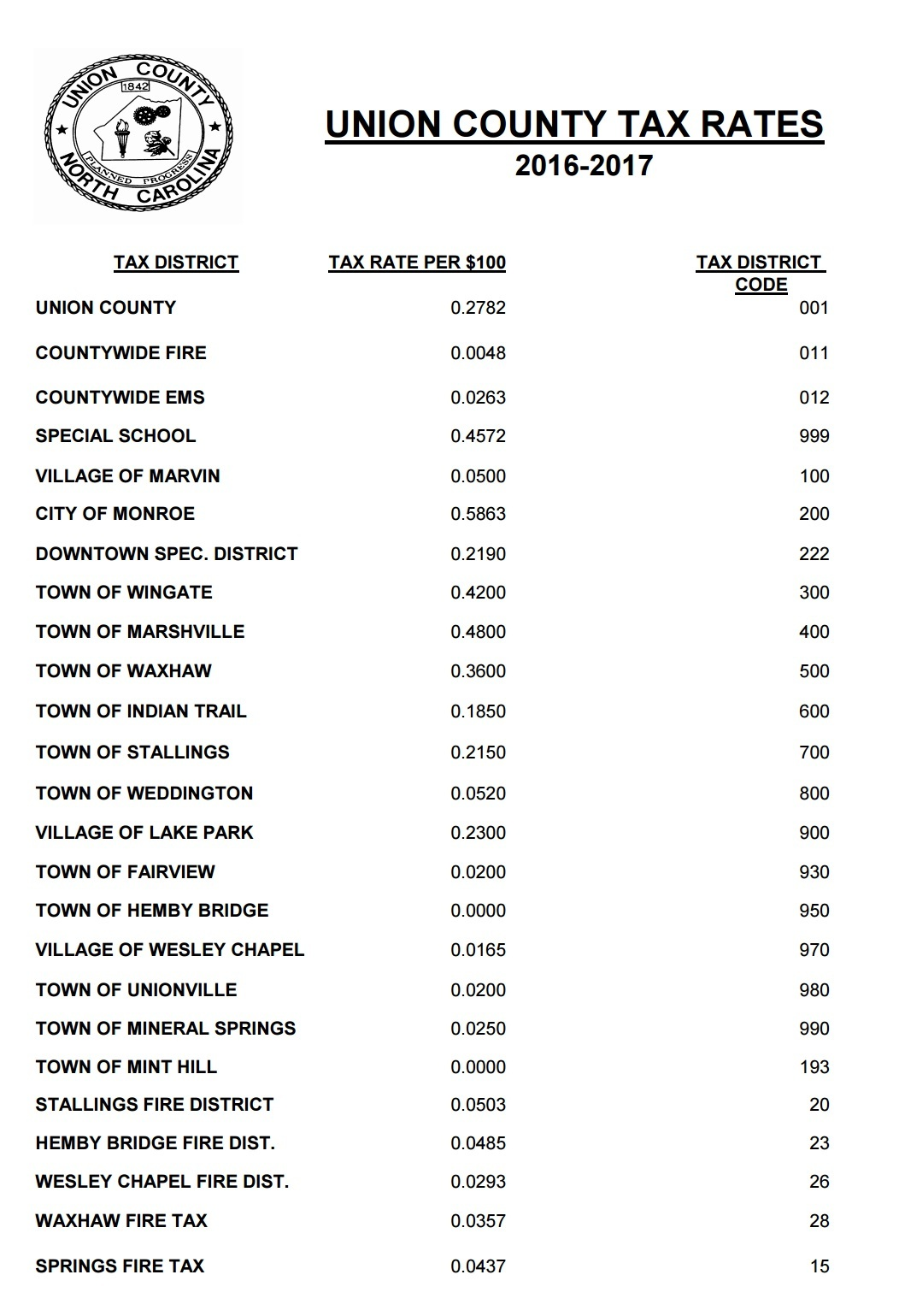 2017 Property Tax Rates For Union County, NC