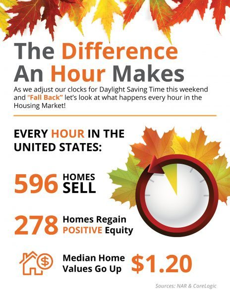 The difference one hour makes in the housing market