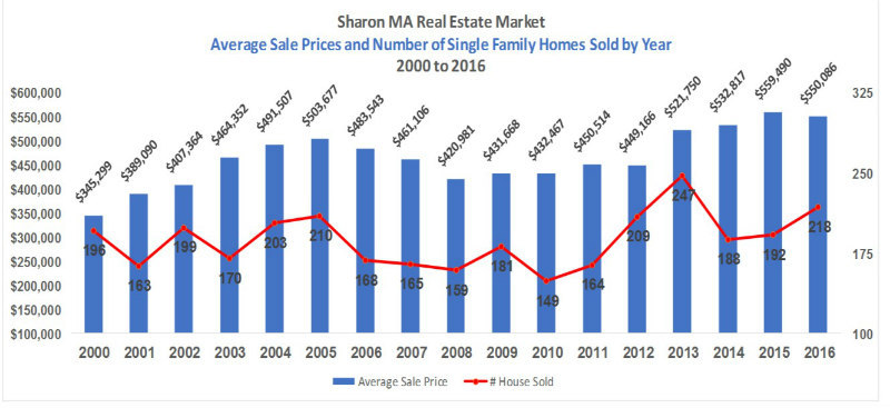 Average Sale Price and Number of homes Sold 2000-2016 Sharon MA