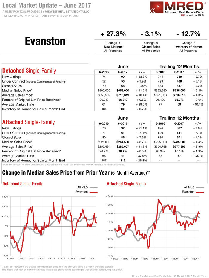 Evanston-IL-Real-Estate-July-2017