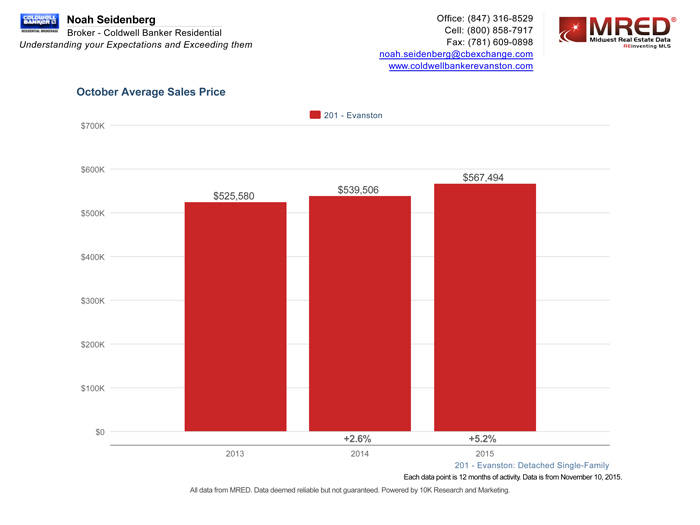 Evanston IL Real Estate October Average Sales Prices