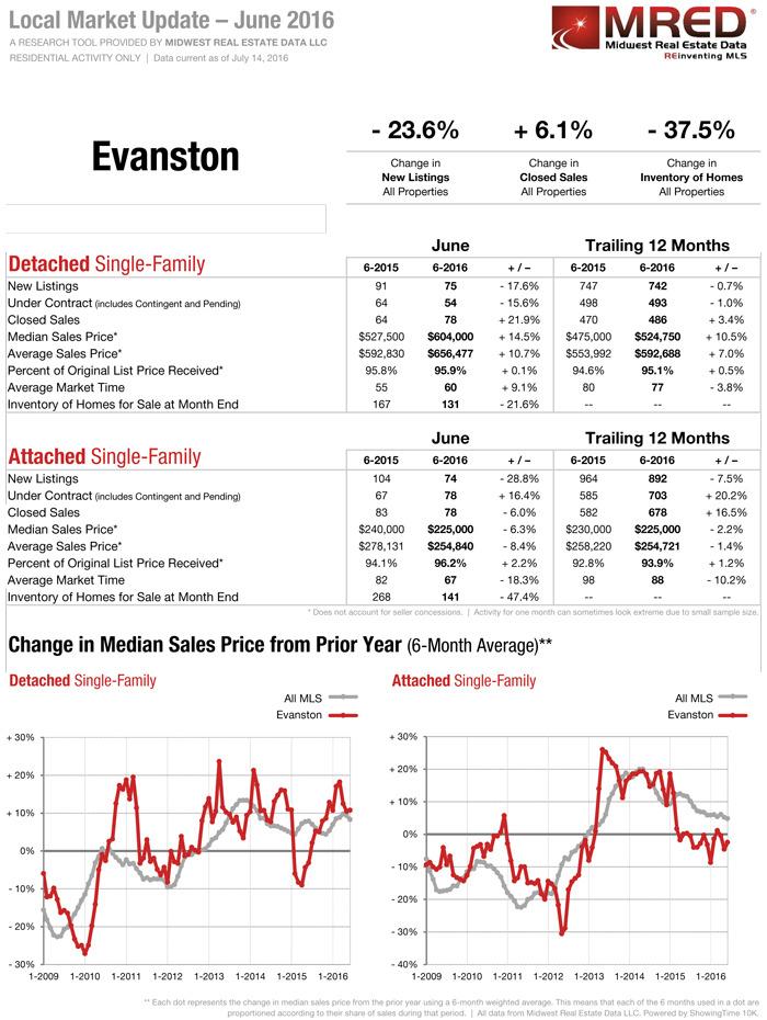 Evanston IL Real Estate Report July 2016