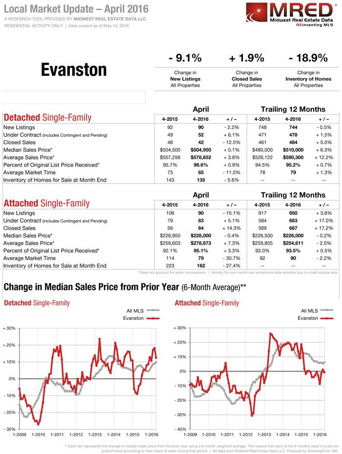 Evanston IL Real Estate