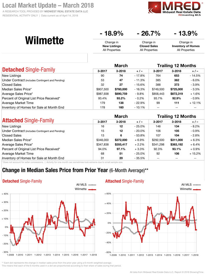 Wilmette-IL-Real-Estate-April-2018.jpg