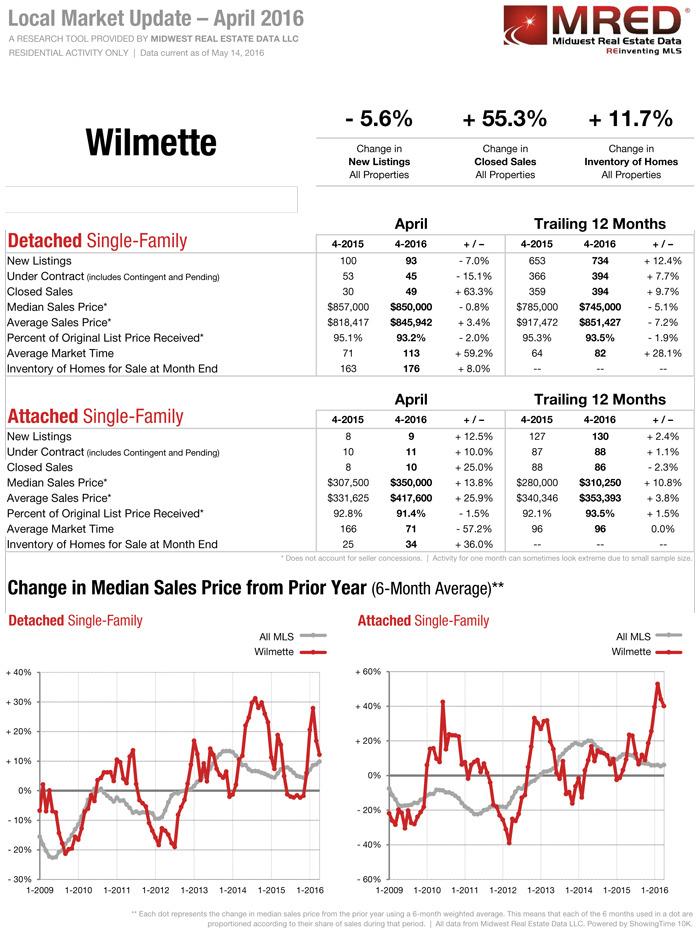 Wilmette IL Real Estate