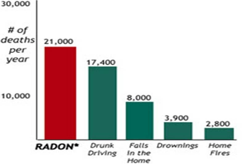 Naturally High Radon Levels In Your Home