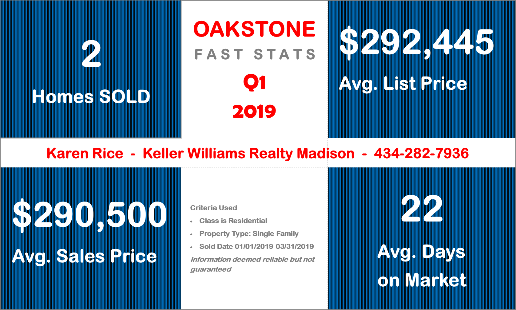 Oakstone Madison AL Market Report