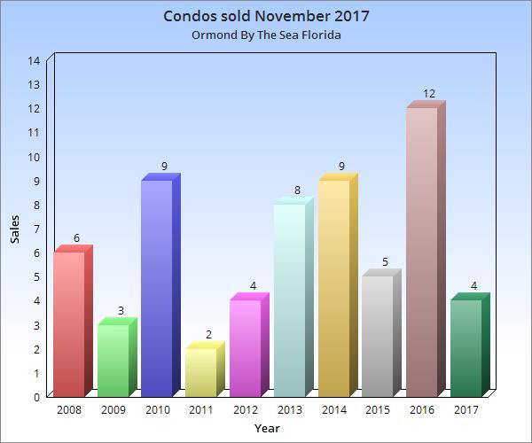Condos sold November