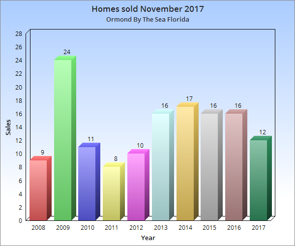 Homes sold November 2017 Ormond By The Sea Florida
