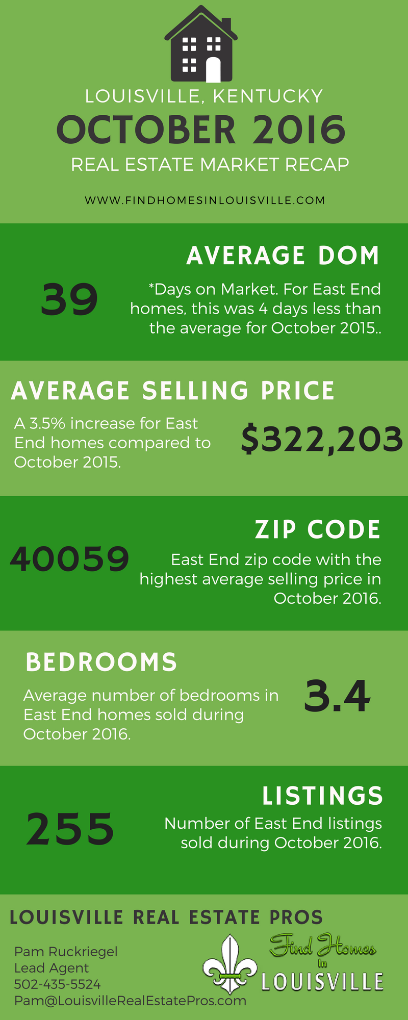 Louisville, KY Real Estate Market Recap - October 2016