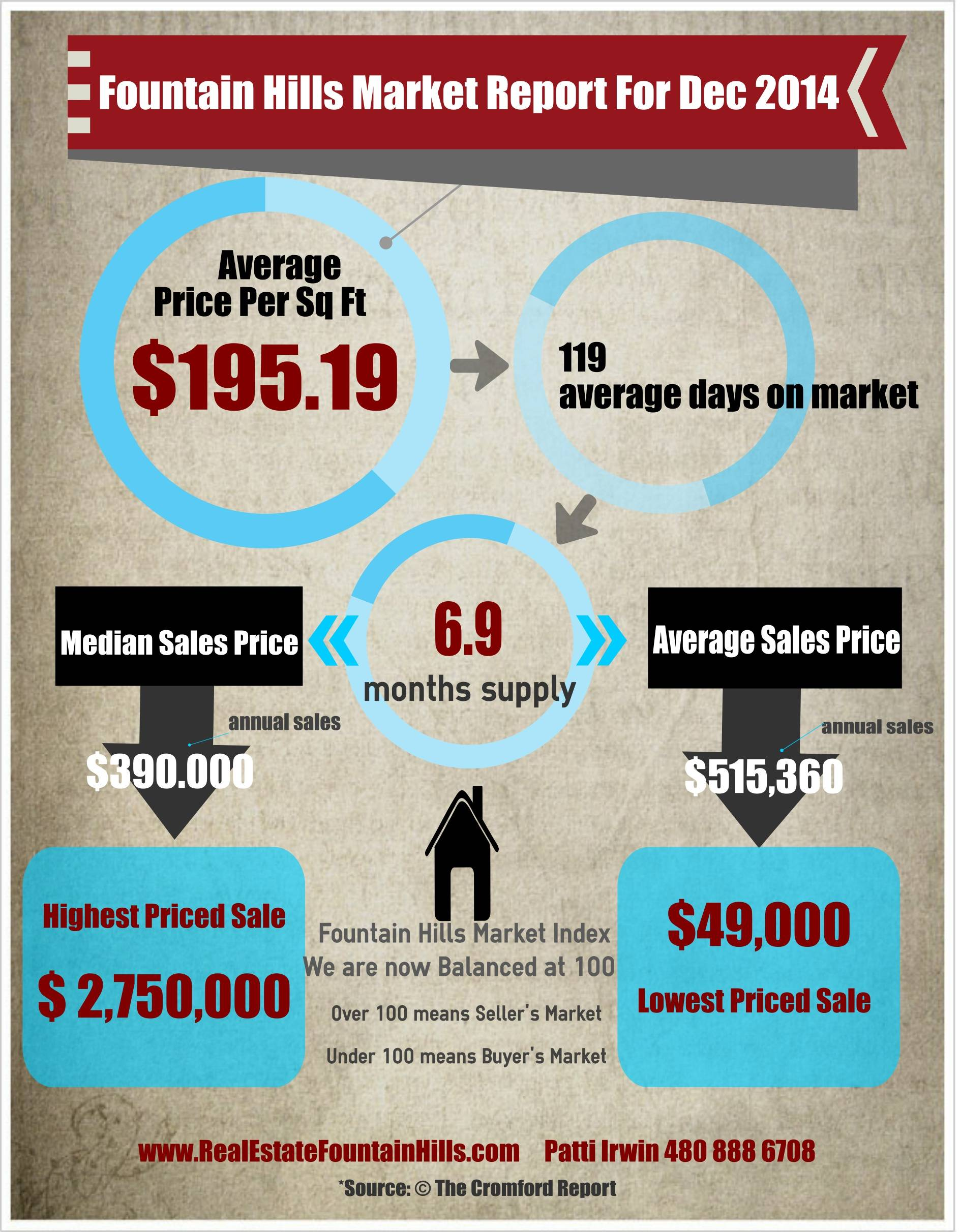 fountain hills real estate market update. Black Bedroom Furniture Sets. Home Design Ideas