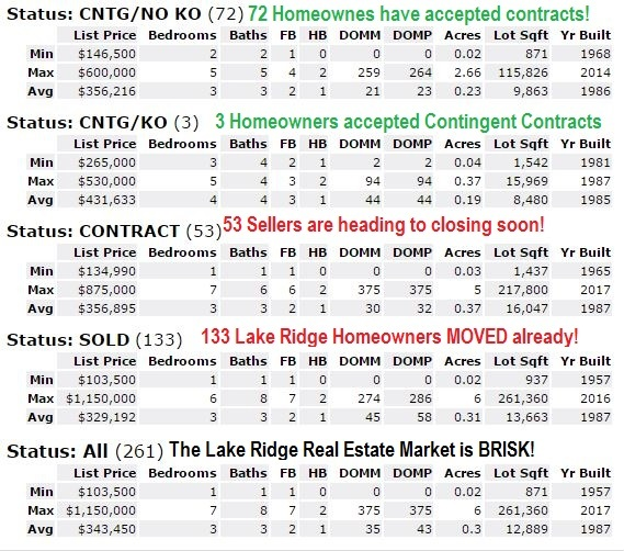 The Lake Ridge Virginia Real Estate Market is Brisk