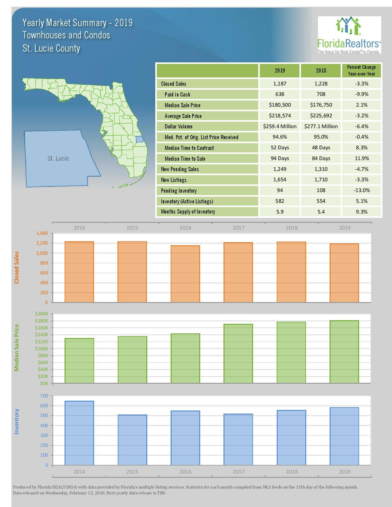 2019 Annual Local Market Update, St. Lucie, FL (Florida Realtors)