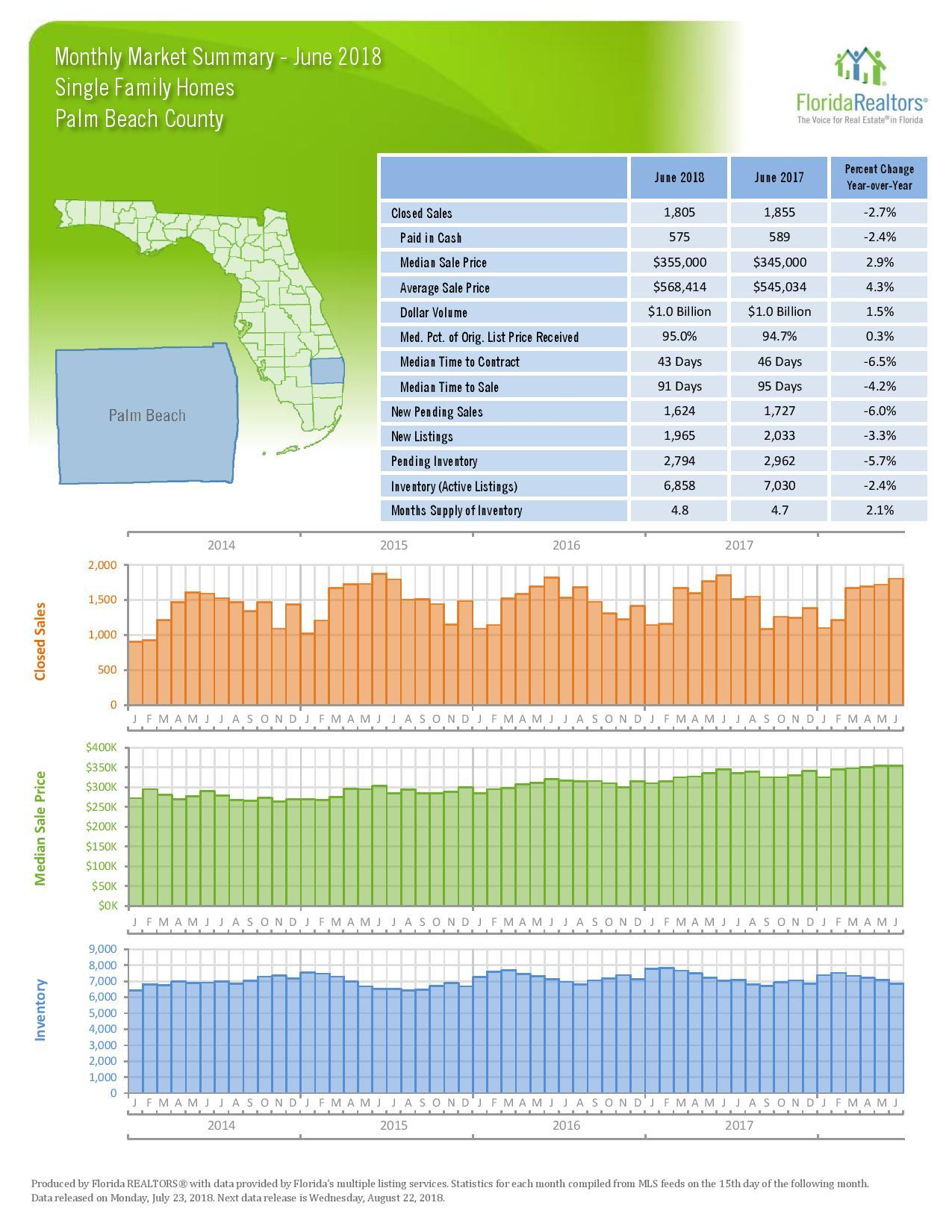 May 2018 Local Market Update, Palm Beach, FL (Florida Realtors)